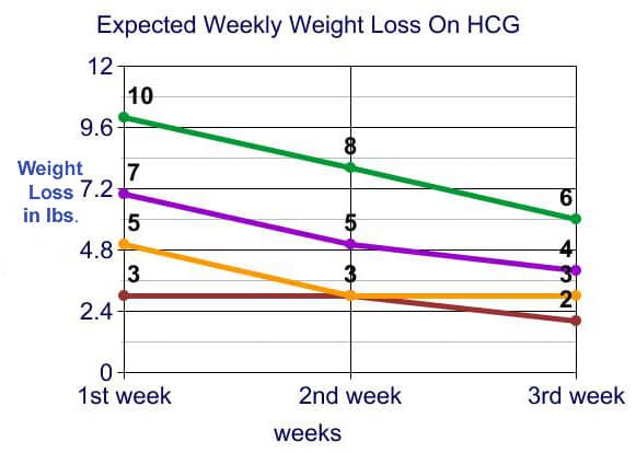 Weekly Weight Loss on HCG Diet