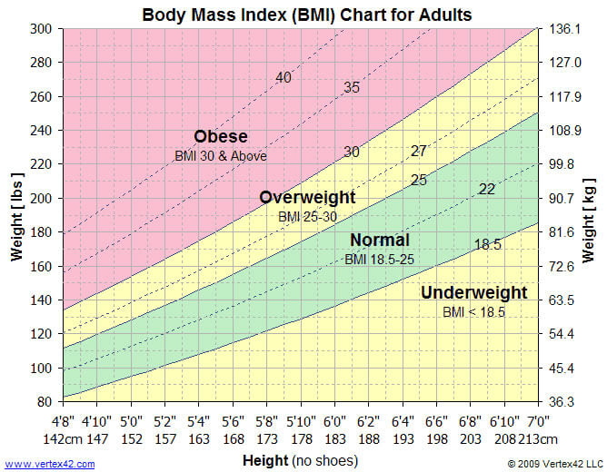 Body Mass Index (BMI) Chart for Adults