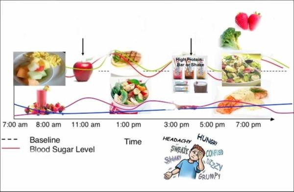 Blood Sugar Road Map