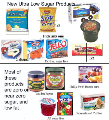 new Diabetic Products