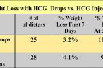 HCG Drops vs. HCG Injections