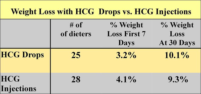 hcg shots weight loss results