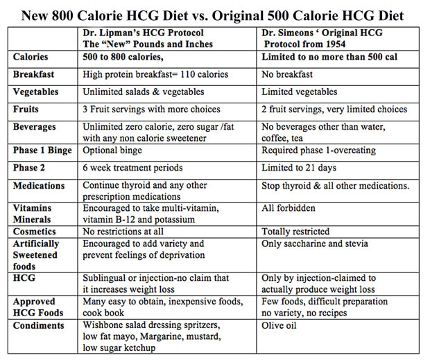 500 calories a day diet meal plan