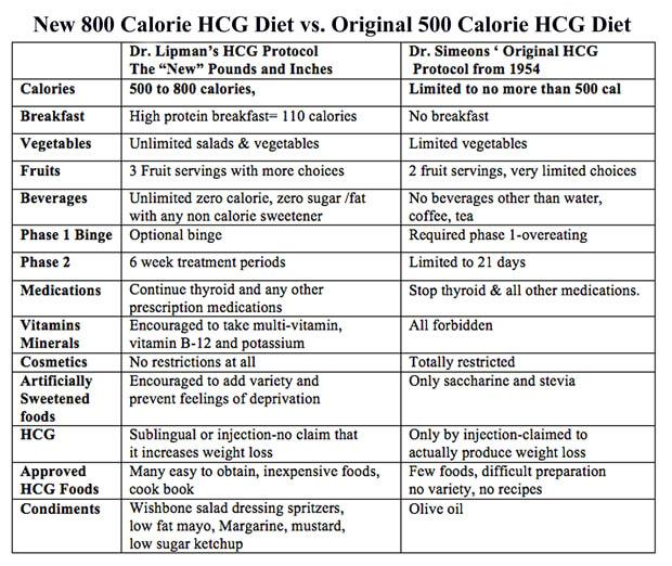 800 vs. 500 Calorie HCG Diet