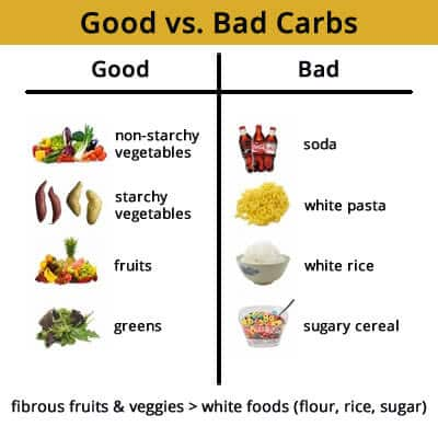Carbohydrates food list
