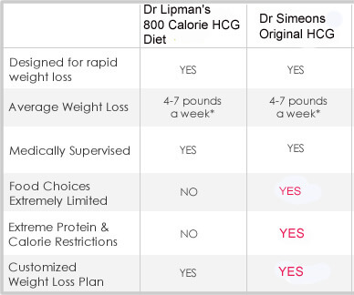 Comparing the 800 Calorie HCG Diet to Dr. Simeons's Original HCG ...