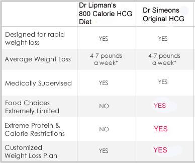 HCG Diet Comparison