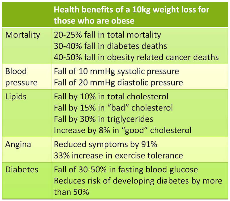 Health Benefits of 10 lb Weight Loss