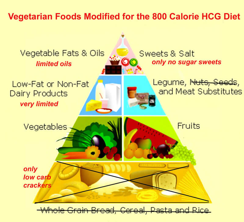 800 Calorie HCG Diet Modified For Vegetarians and Vegans