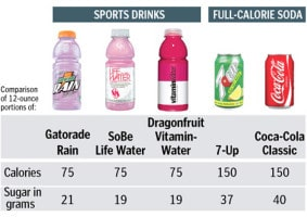 Sports Drinks & Soda are Loaded with Sugar