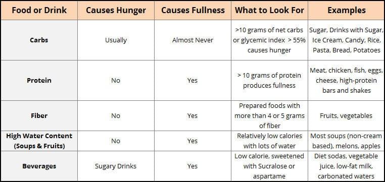 Hunger-Satisfying Foods