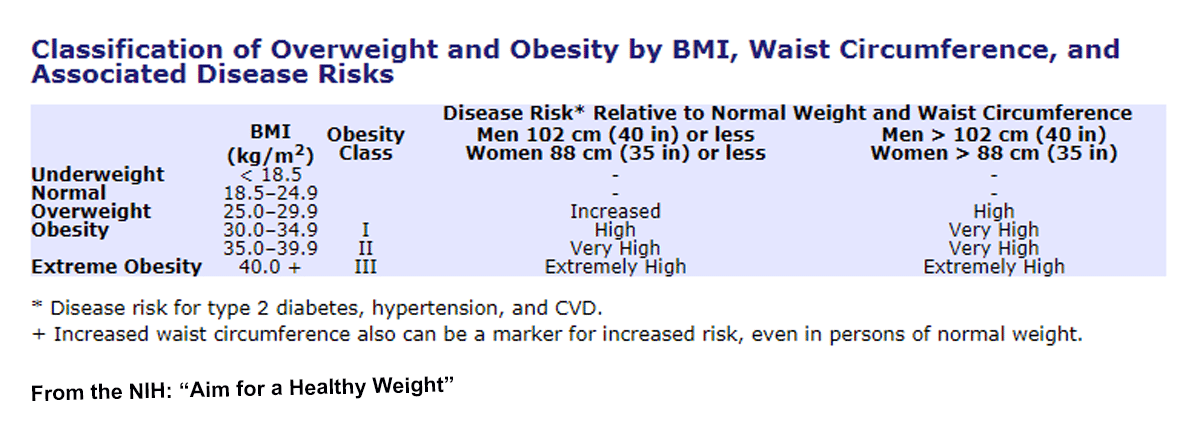 HCG and Abdominal Obesity