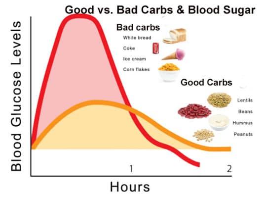 good vs bad carbs and blood sugar