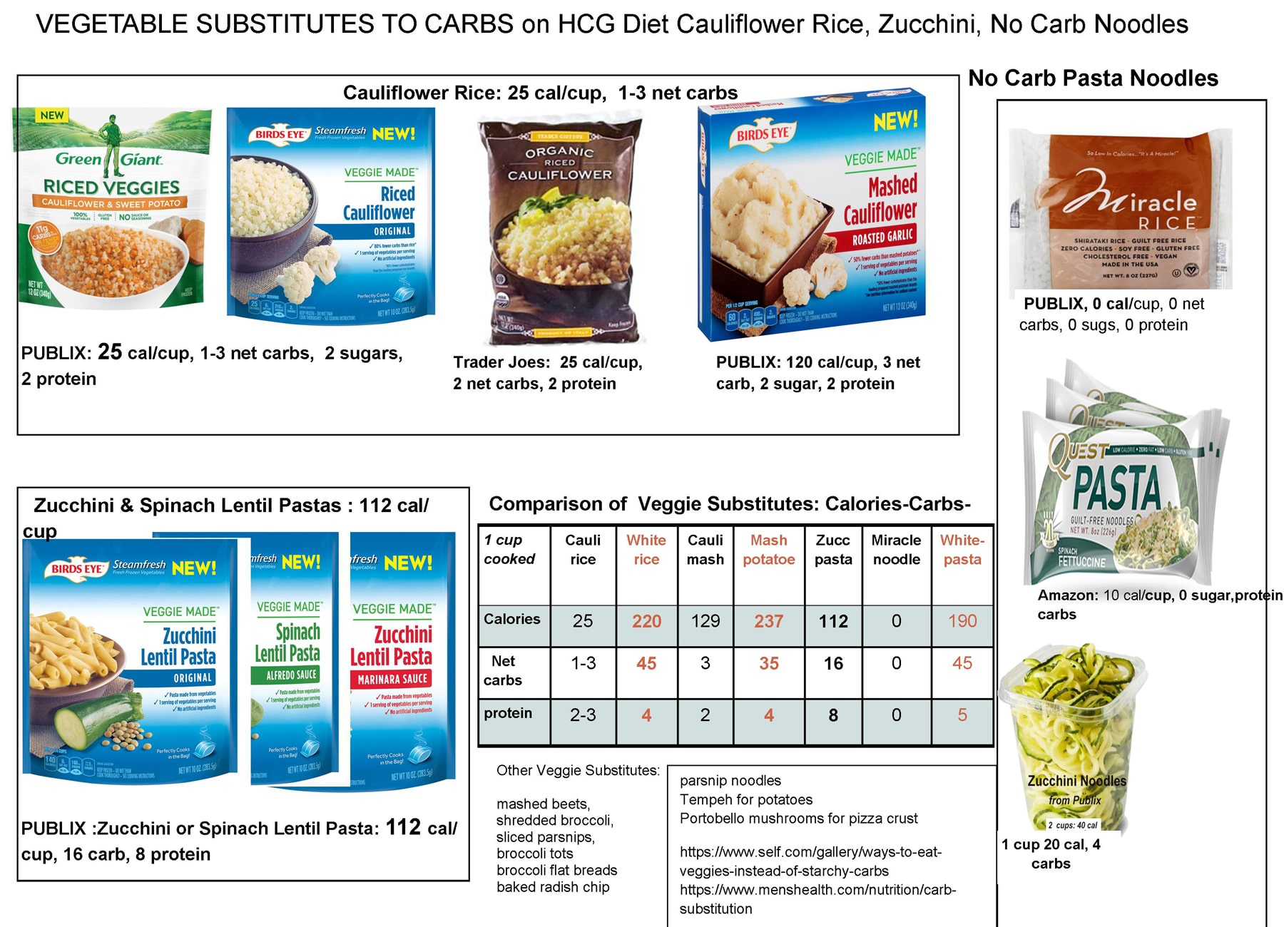 vegetable substitues for Carbs in HCG diet
